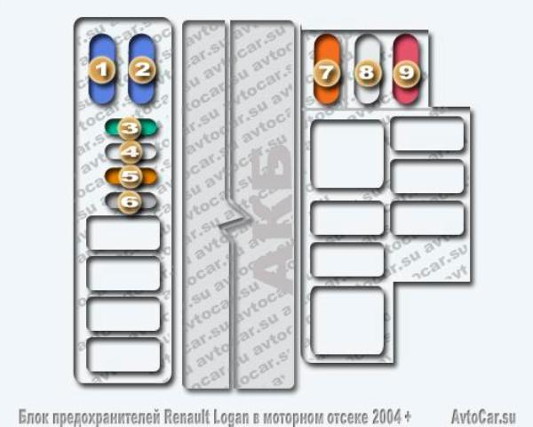 Схема предохранителей логан 2