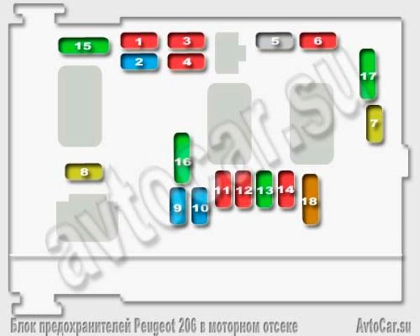Блок предохранителей пежо 206 1.4 схема